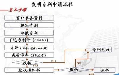 深圳发明专利申请流程及费用(节约申请成本的费用标准)